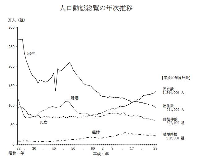平成29年(2017年)の人口動態統計の年間推計