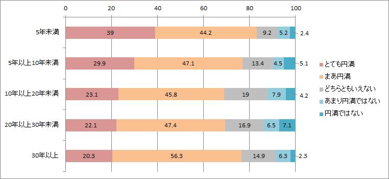 結婚年数別の夫婦円満度結果