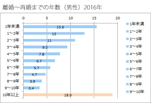 2016年離婚~再婚までの年数(男性)