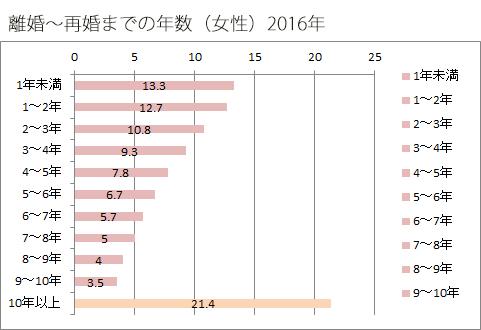 2016年離婚~再婚までの年数(女性)